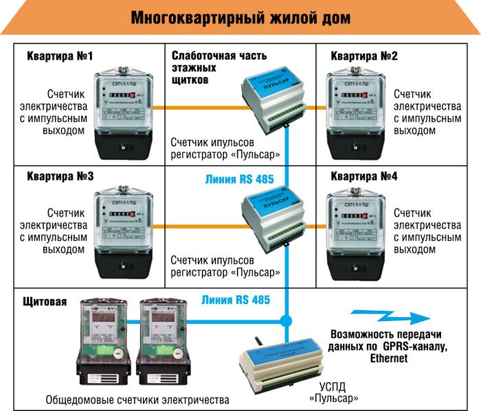 Система учета электроэнергии. Счетчики
